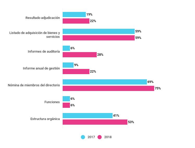 Gráfico sobre el porcentaje de empresas que publican información requerida por la normativa. Años 2017 y 2018