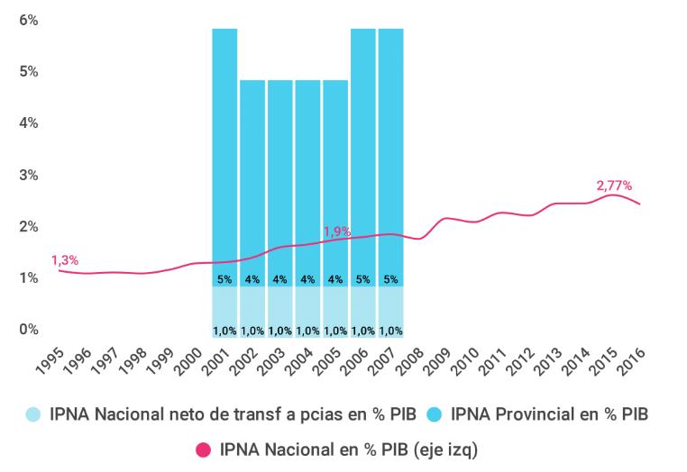 Gráfico sobre la Inversión Pública en la Niñez y Adolescencia en porcentajes del PBI. Argentina 1995-2016
