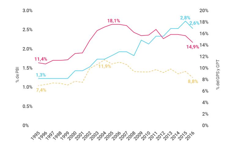 Gráfico sobre la Inversión Pública Nacional en Niñez y Adolescencia como porcentajes del PBI, del Gasto Público Total y del Gasto Público Social. Período analizado año 1995 a 2016