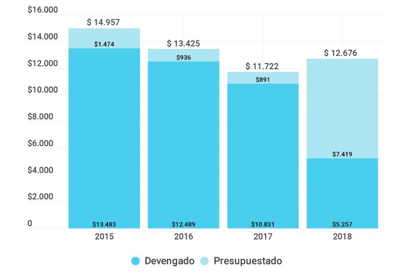 Gráfico sobre el Crédito vigente y la ejecución en millones de pesos del año 2015. Programas seleccionados (2015-2018)