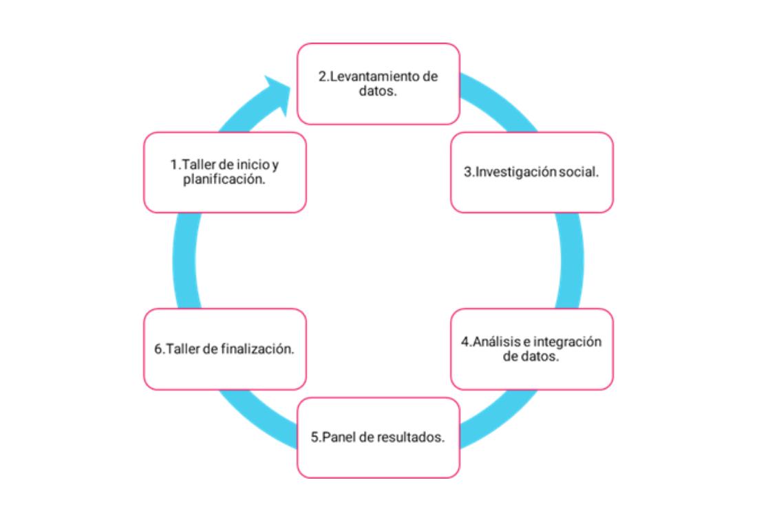 Gráfico sobre la metodología del Reporte Colaborativo de Resultados