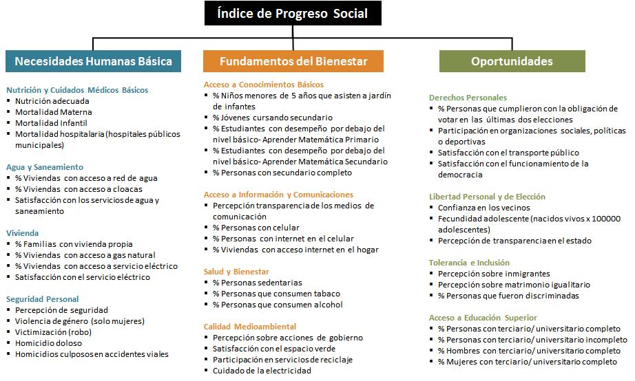 Gráfico 1. Gráfico explicativo sobre el marco de Progreso Social a nivel de Indicadores