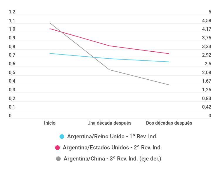 Gráfico sobre el PBI per cápita de Argentina relativo al país más dinámico en cada revolución industrial