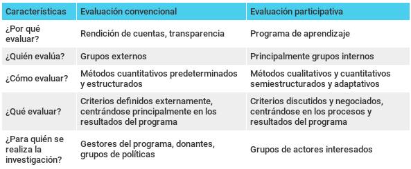 Gráfico comparativo entre evaluación convencional y evaluación participativa