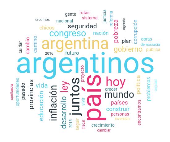 Palabras más utilizadas en los informes del estado de la Nación durante los años 2016 y 2018