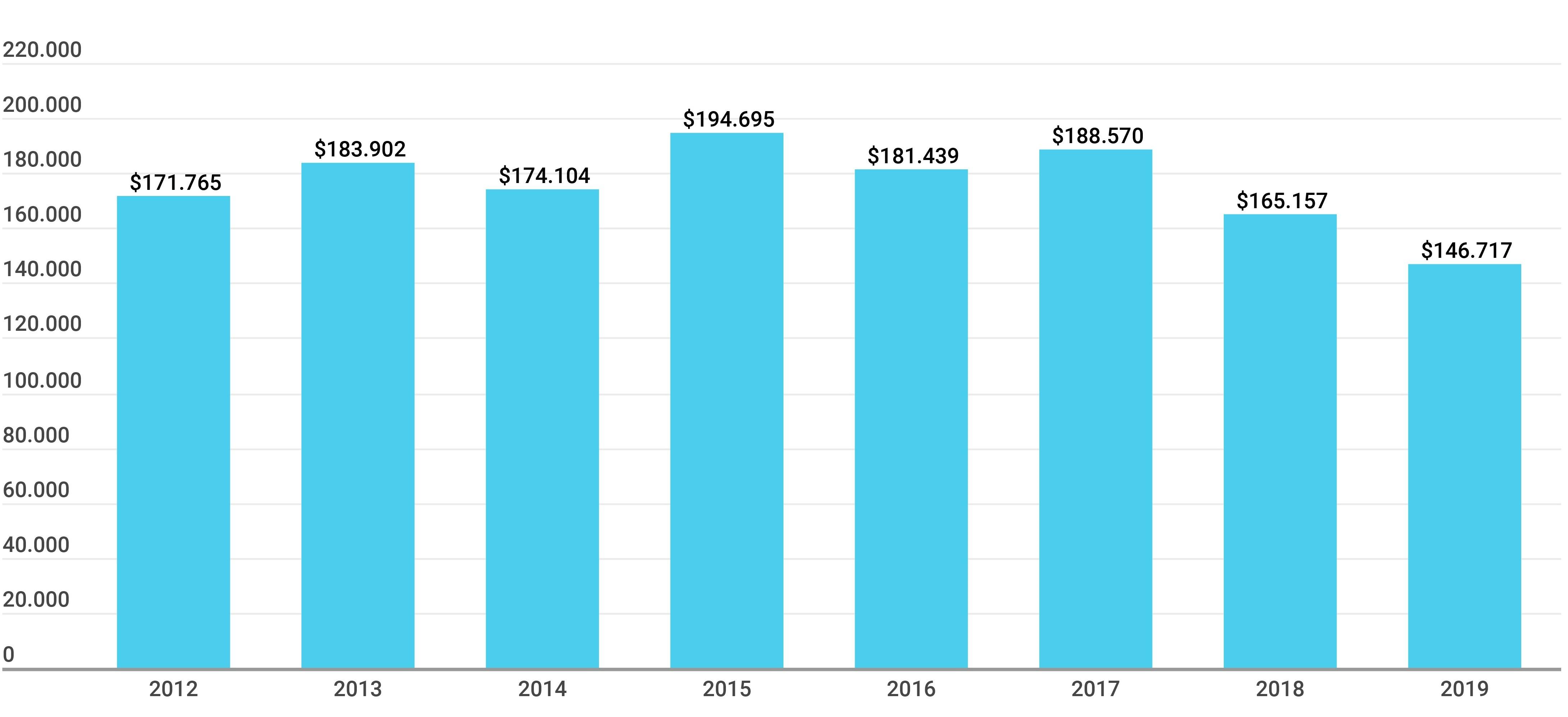 Gráfico sobre la Evolución de la inversión educativa nacional, en millones de pesos constantes de 2018 (2012-2019)