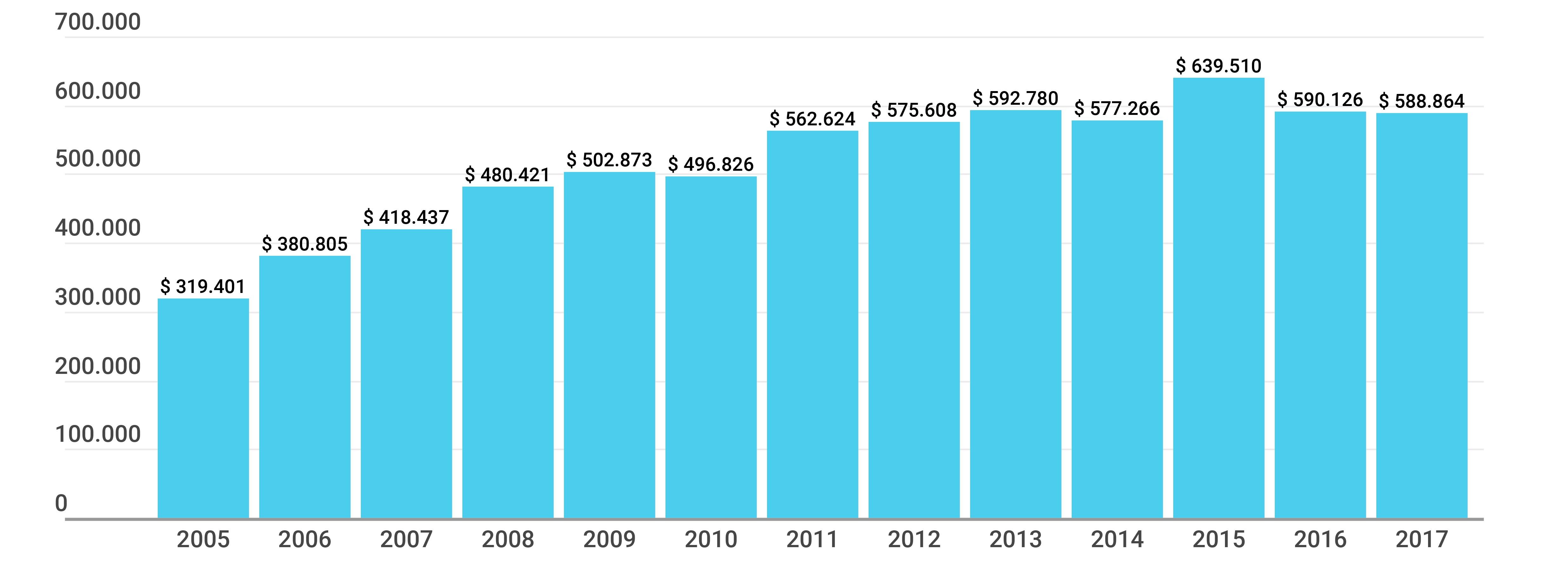 Gráfico sobre la Inversión educativa del total de las 23 provincias y la Ciudad Autónoma de Buenos Aires, en millones de pesos constantes de 2018 (2005-2017)