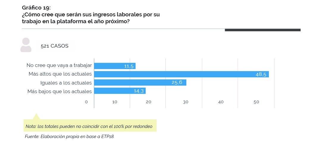 Gráfico sobre cómo creen los usuarios-proveedores de servicios que serán sus ingresos por su trabajo en la plataforma el año próximo