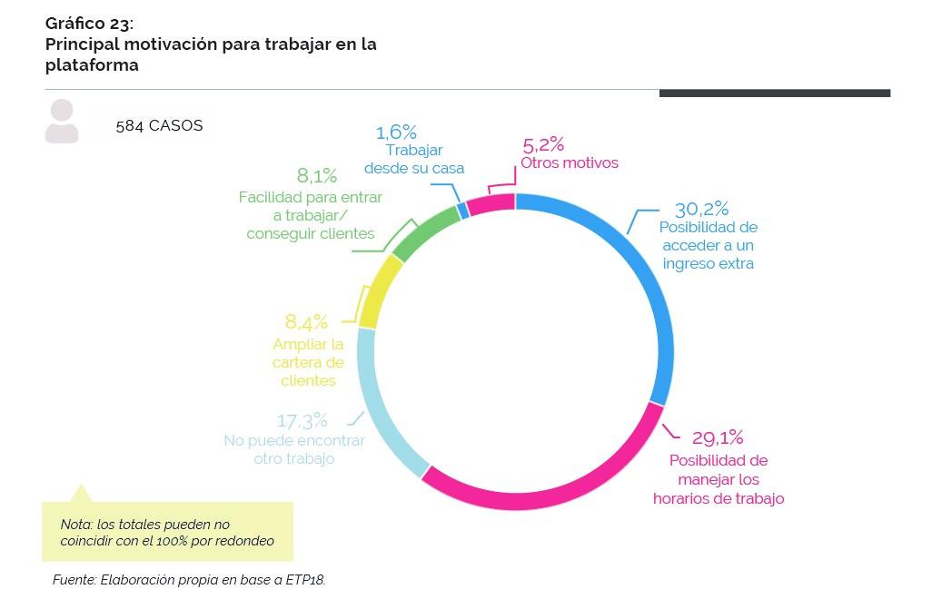 Gráfico sobre la principal motivación para trabajar en la plataforma de los usuarios-proveedores de servicios