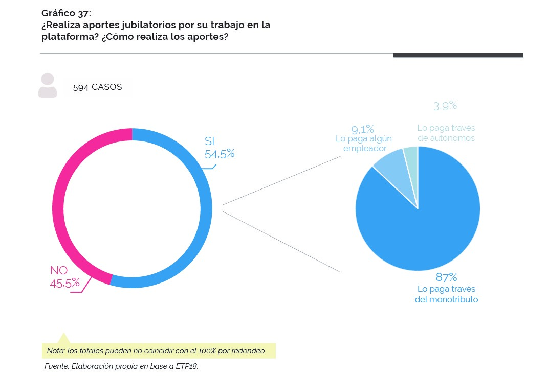 Gráfico sobre los aportes jubilatorios de los usuarios-proveedores de servicios de plataformas digitales