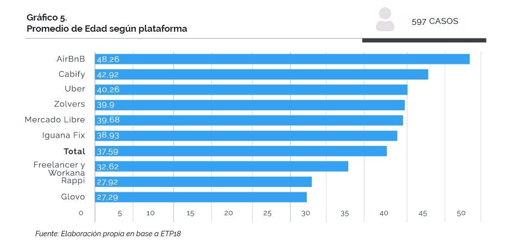 Gráfico explicativo sobre el promedio de edad de usuarios-proveedores de servicios a través de plataformas digitales, según plataforma
