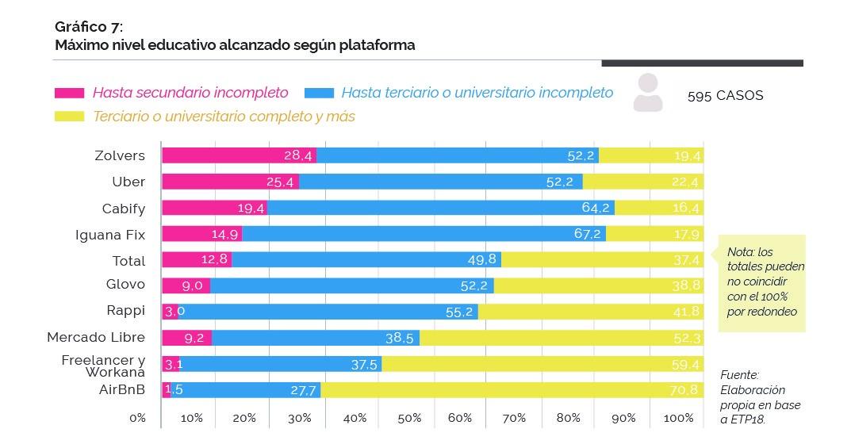 Gráfico sobre el máximo nivel educativo alcanzado en usuarios-proveedores de servicios según plataforma