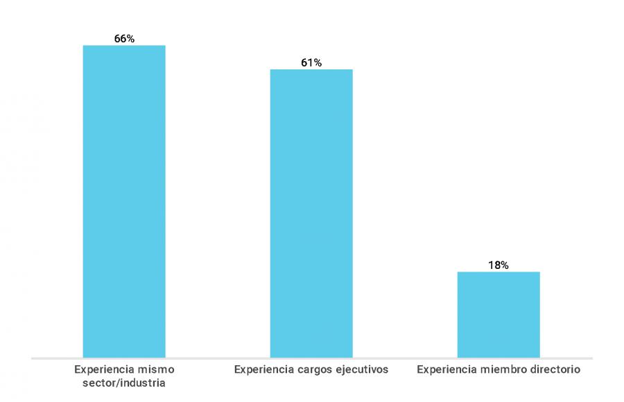 Gráfico sobre el porcentaje de directores con experiencia sectorial, en cargos ejecutivos y en directorios (2018)
