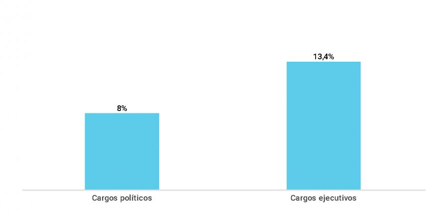 Gráfico sobre el porcentaje de directores con cargos en la administración pública y cargos ejecutivos en la misma empresa pública (2018)