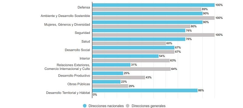 Porcentaje de designaciones de cargos directivos
