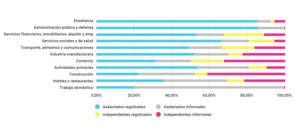 Figura 1. Trabajadores por tipo de inserción laboral y por sector, en porcentaje.